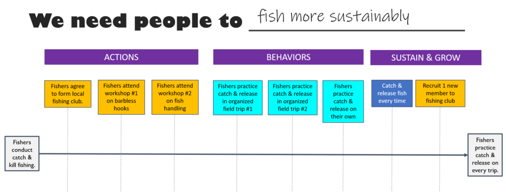 Example of behavior journey