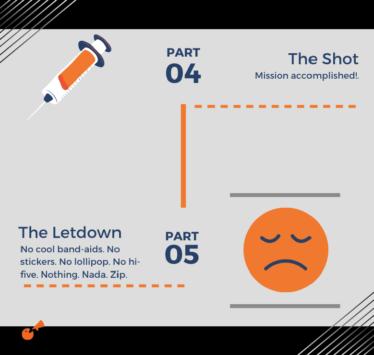 diagram of flu shot experience