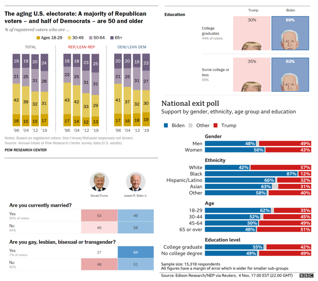 Examples of exit poll charts