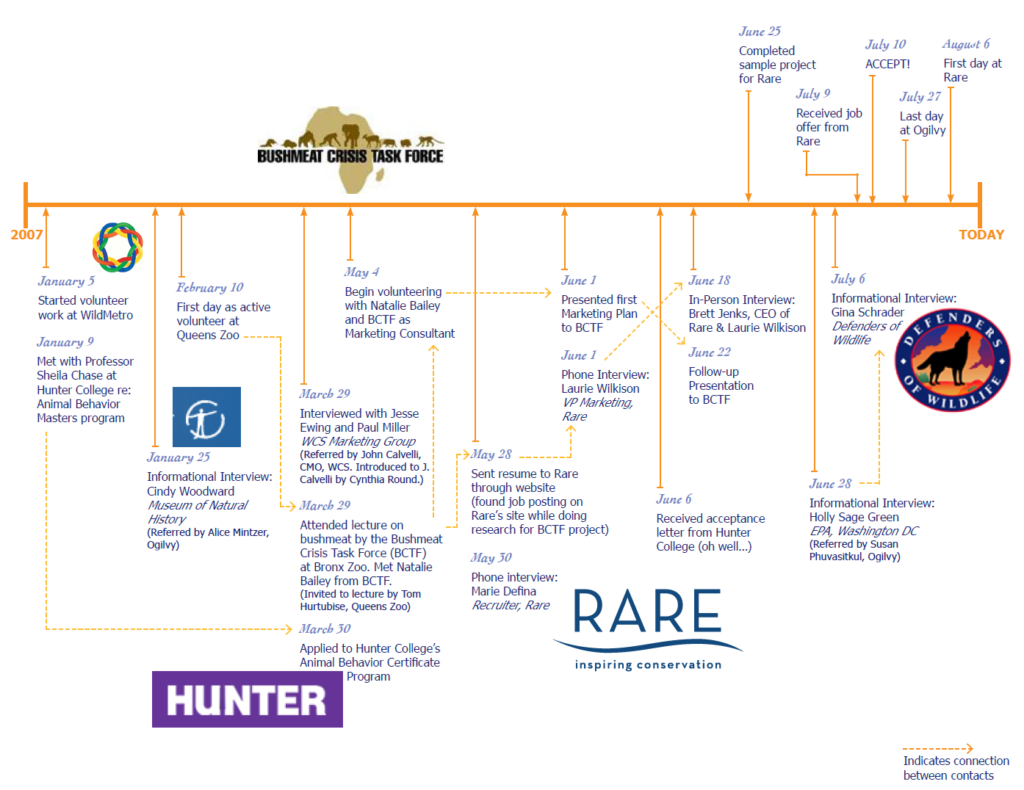 Image of personal journey map, part 2