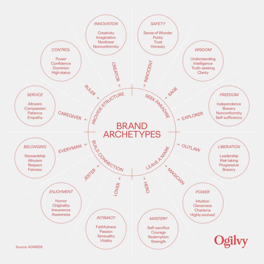 Wheel diagram of 12 brand archetypes
